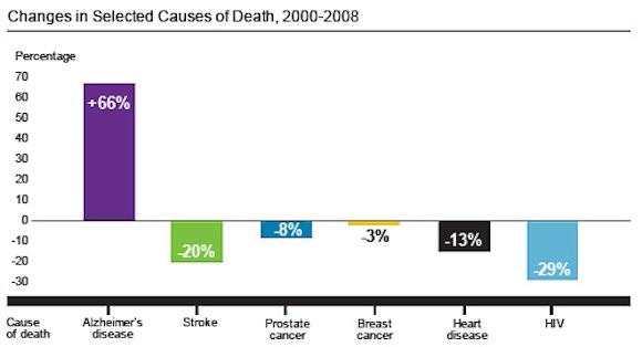 Changes in Selected Causes of Death, 2000-2008