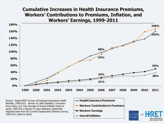 2011 Kaiser Family Foundation chart of costs and worker contributions