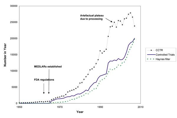 Clinical trials per year, 1950-2007 (Bastian, Chalmers et al, PLoS One)