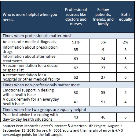 Pew Research Center: Most helpful resources for people seeking health advice and care