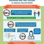 Evidence! New S4PM Survey Shows People Want to Collaborate with Their Doctors and Co-Produce Their Clinical Data