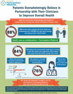 SPM Infographic on Partnerships and Self-Monitoring FINAL