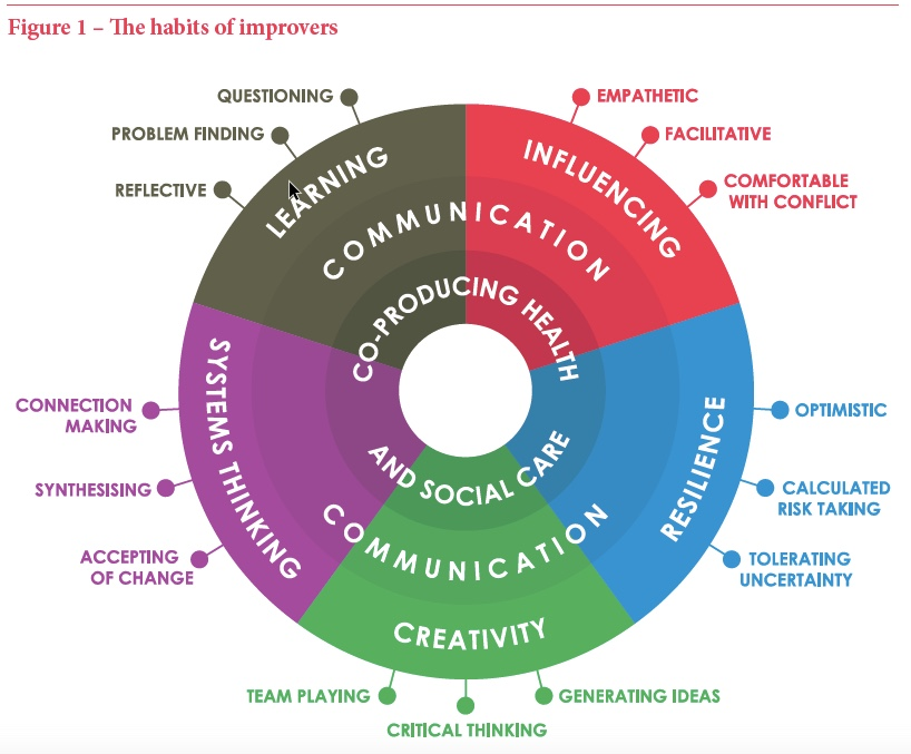 """From the UK: """"Habits of an Improver"""""""
