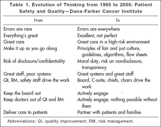 Table of before and after thinking about safety and quality at Dana Farber
