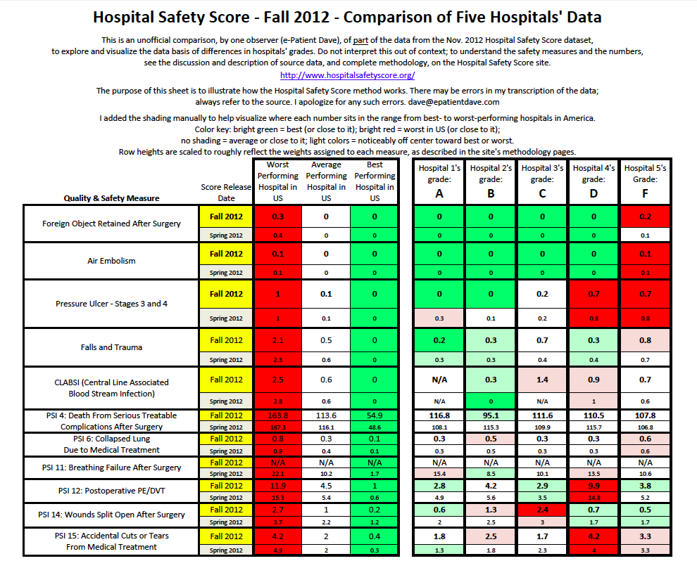 Comparison of five hospitals' data (click to open PDF)