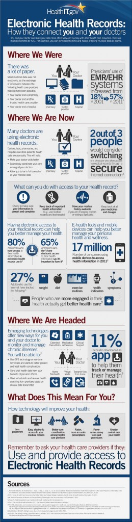 EHR graphic (click to view site with high res)