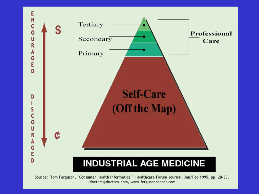 Industrial Age triangle 1 - Slide88