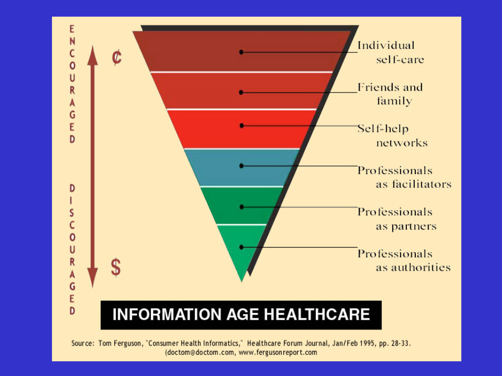 Information Age triangle 2 - Slide89.png