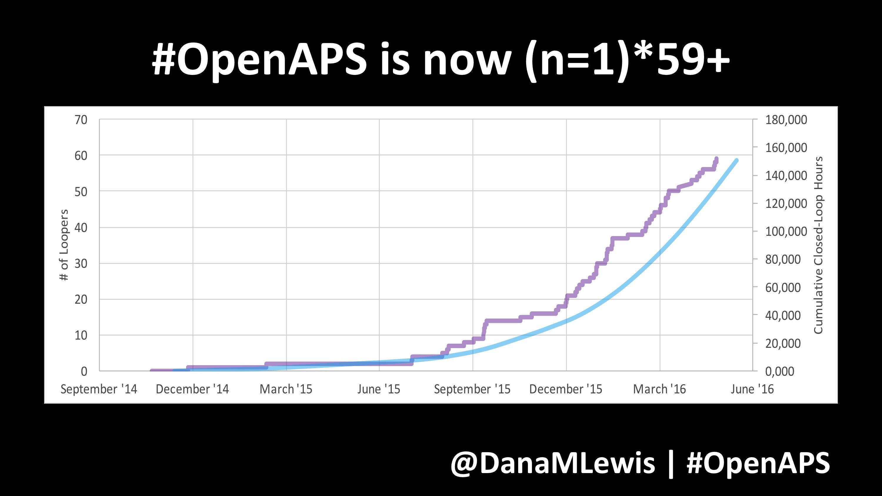 OpenAPS at QSPH_Dana 3 slides 2